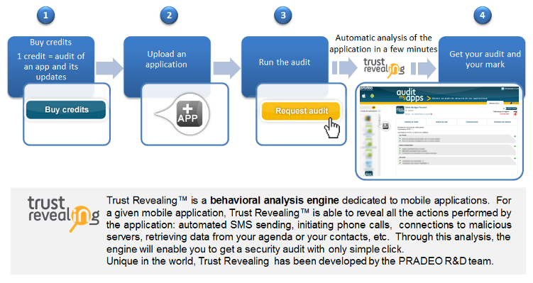Trust Revealing is a behavioral analysis engine dedicated to mobile apps. For a given mobile app, Trust Revealing is able to reveal all the actions realized by the app: sending of automatic SMS, connections to malicious servers, access to your agenda and your contacts, etc. Through this analysis, the engine will enable you to get a security audit with a simple click. Unique in the world, Trust Revealing has been developed by the PRADEO R&D team.
